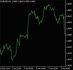 Grafico lineare forex
